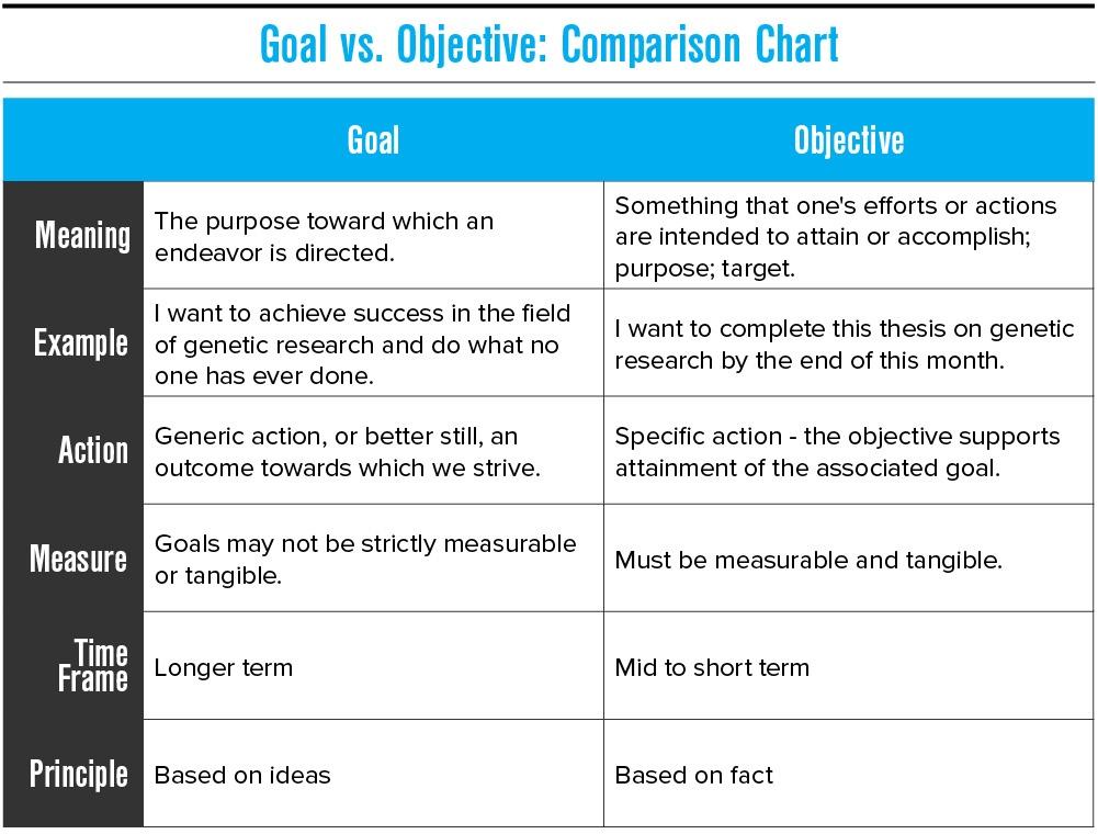 Comparison chart of goal vs. objective