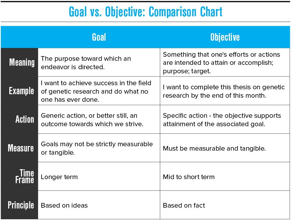 Comparison chart of goal vs. objective