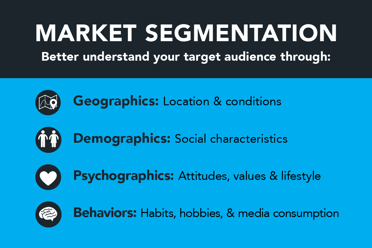 categories of market segmentation