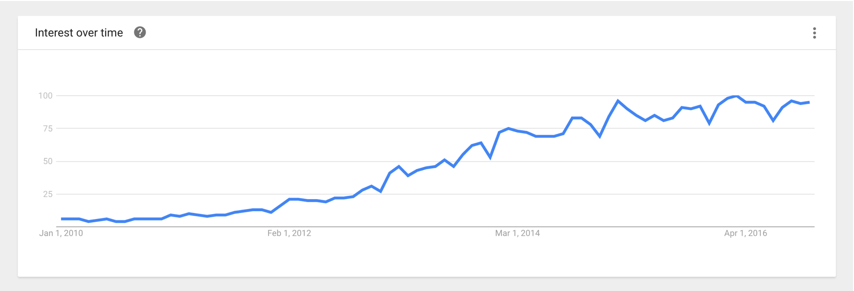 Content Marketing Google Search Trending