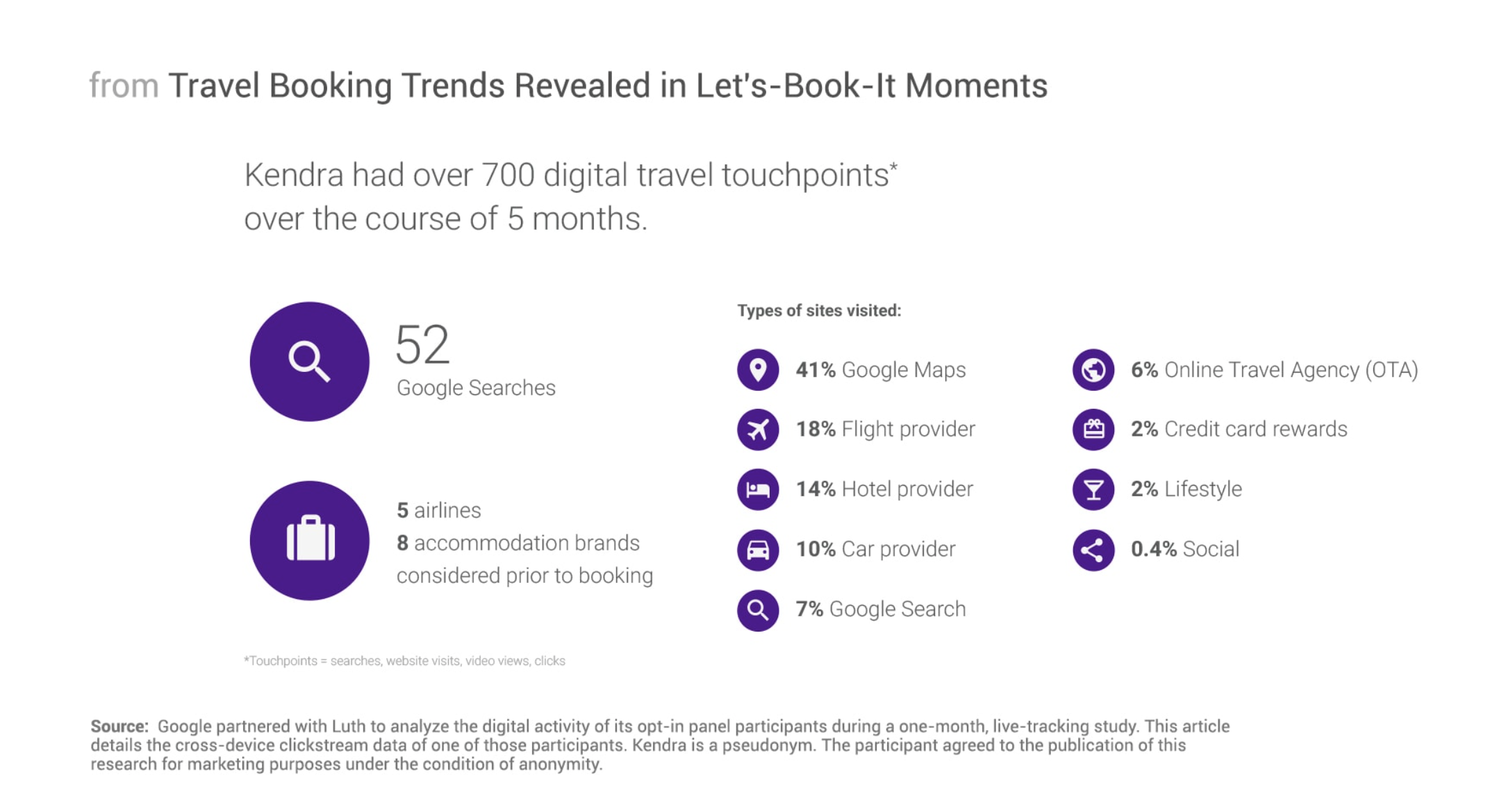 Think with Google Travel Moments