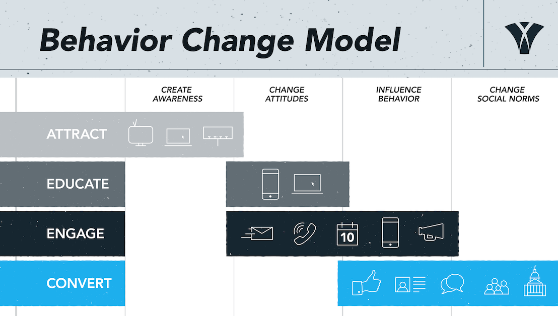 Behavior-Change-Model