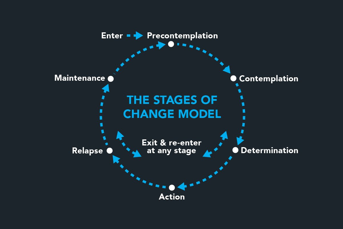 Transtheoretical Behavior Change Model