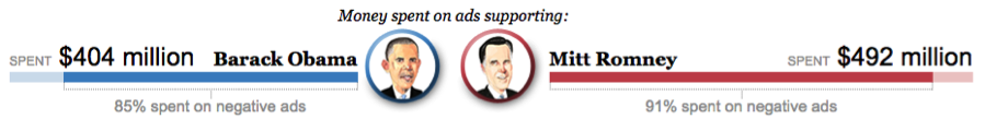 2012_Political_advertising