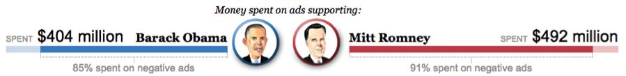 2012_Political_advertising